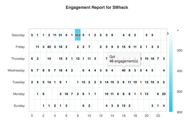 Content Engagement Map