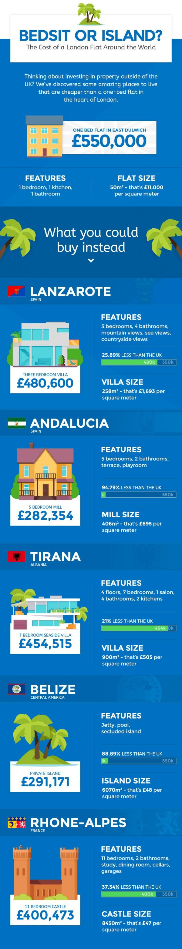 Cost Of Property Around The World