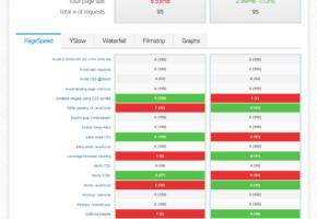 Kidslife.es Optimization Report   Before And After