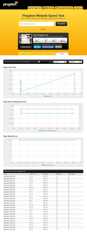 Kuttappi.com Load Time Optimization
