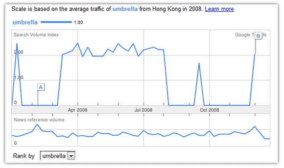 Google Trends Result for Umbrella in Hong Kong