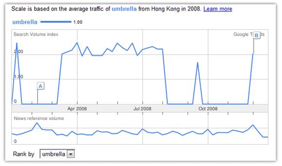 Google Trends Result for Umbrella in Hong Kong